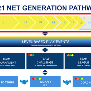 USTA TO RESTRUCTURE JUNIOR TOURNAMENT SYSTEM NATIONWIDE STARTING 2021